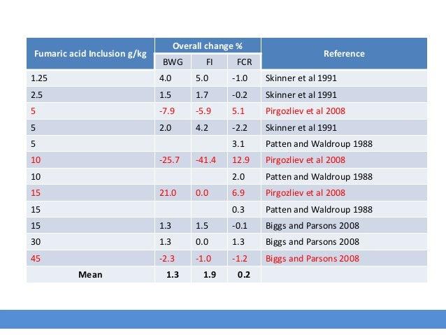 Fumaric acid Inclusion g/kg Overall change % Reference BWG FI FCR 1.25 4.0 5.0 -1.0 Skinner et al 1991 2.5 1.5 1.7 -0.2 Sk...