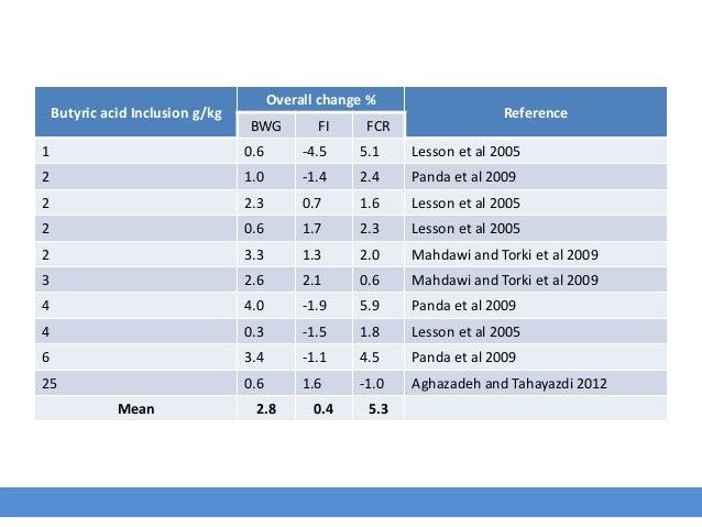 Butyric acid Inclusion g/kg Overall change % Reference BWG FI FCR 1 0.6 -4.5 5.1 Lesson et al 2005 2 1.0 -1.4 2.4 Panda et...