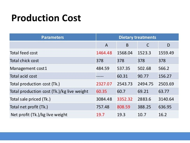 Production Cost Parameters Dietary treatments A B C D Total feed cost 1464.48 1568.04 1523.3 1559.49 Total chick cost 378 ...