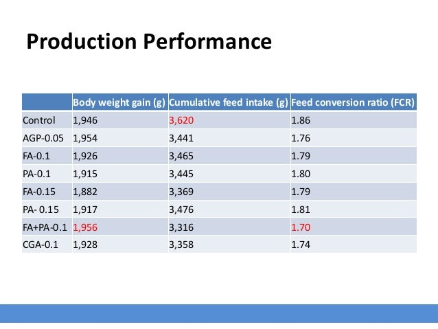 Production Performance Body weight gain (g) Cumulative feed intake (g) Feed conversion ratio (FCR) Control 1,946 3,620 1.8...
