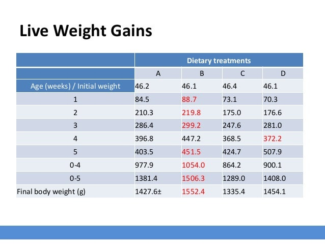 Live Weight Gains Dietary treatments A B C D Age (weeks) / Initial weight 46.2 46.1 46.4 46.1 1 84.5 88.7 73.1 70.3 2 210....