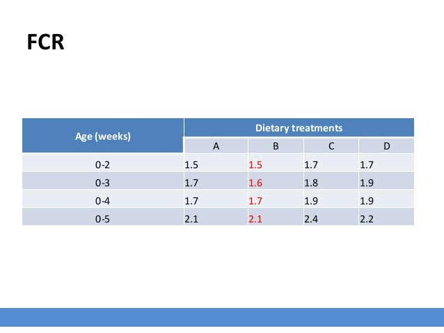 FCR Age (weeks) Dietary treatments A B C D 0-2 1.5 1.5 1.7 1.7 0-3 1.7 1.6 1.8 1.9 0-4 1.7 1.7 1.9 1.9 0-5 2.1 2.1 2.4 2.2