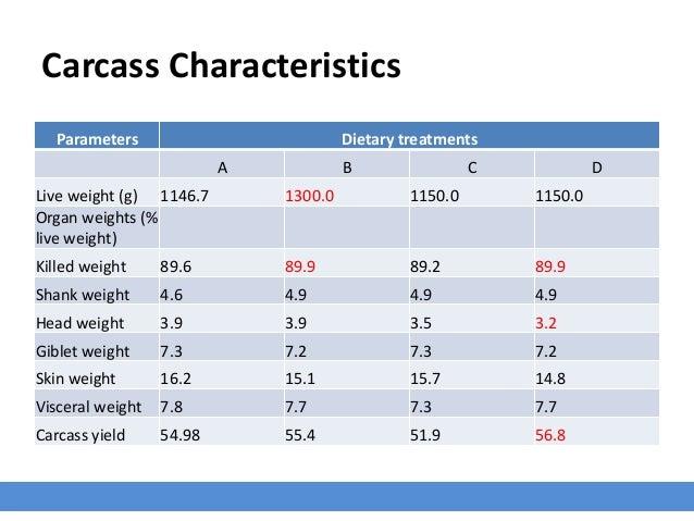 Carcass Characteristics Parameters Dietary treatments A B C D Live weight (g) 1146.7 1300.0 1150.0 1150.0 Organ weights (%...