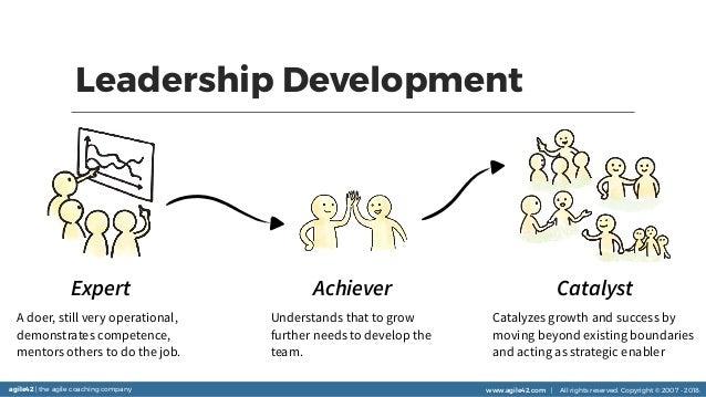 agile42 | the agile coaching company www.agile42.com | All rights reserved. Copyright © 2007 - 2018. Leadership Developmen...
