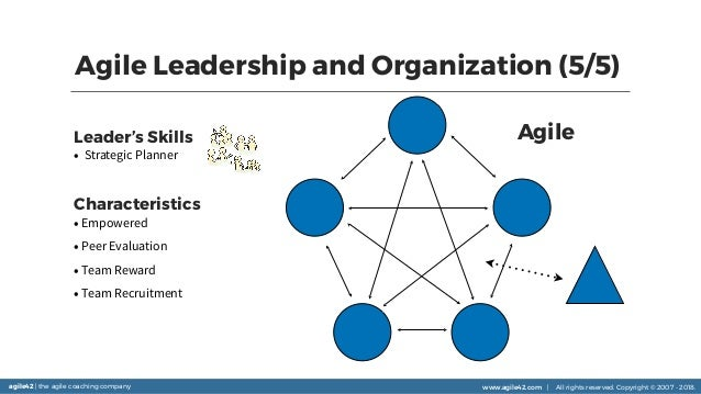 agile42 | the agile coaching company www.agile42.com | All rights reserved. Copyright © 2007 - 2018. Agile Leadership and ...