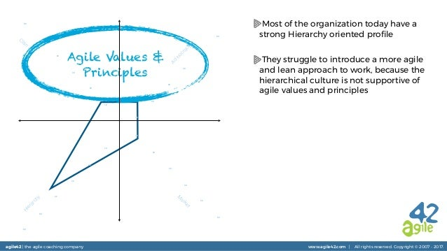 agile42 | the agile coaching company www.agile42.com | All rights reserved. Copyright © 2007 - 2017. Agile Values & Princi...