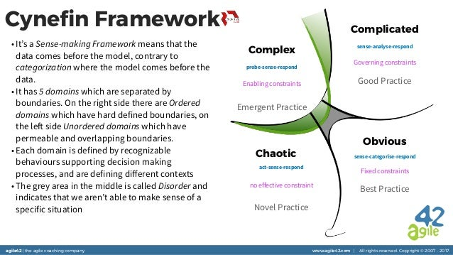 agile42 | the agile coaching company www.agile42.com | All rights reserved. Copyright © 2007 - 2017. Complicated Obvious C...