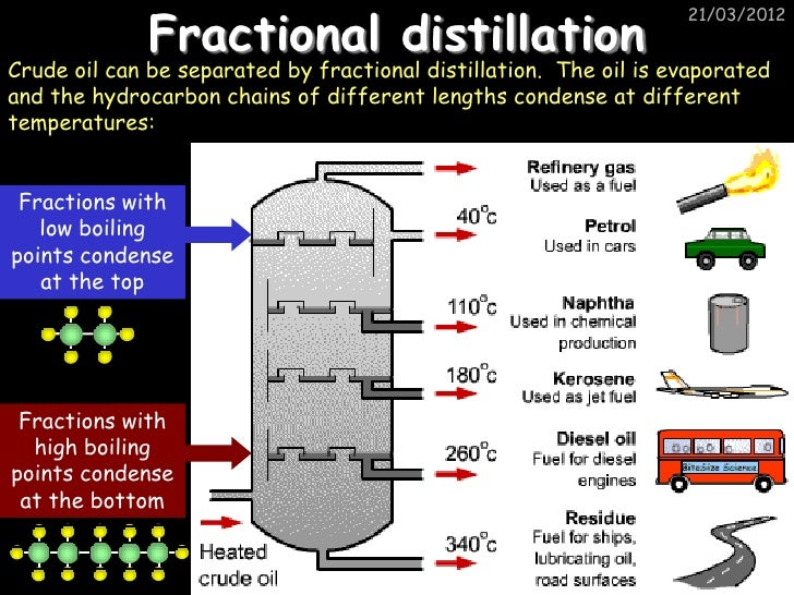 Organic chemistry – Fractional Distillation of Crude Oil Worksheet
