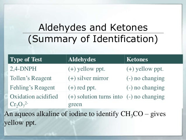 identification of unknown aldehyde and ketone You will receive a carbonyl compound as an unknown it can be either an aldehyde or a  well as useful for identification  carbonyl unknowns 6 aldehyde/ketone.