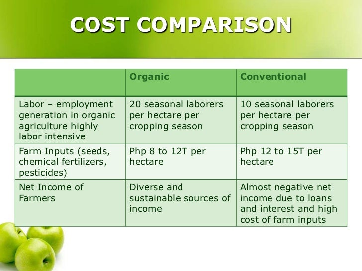 a comparison of conventional and organic farming Sustainable vs conventional organic and conventional in a comparison in a comparison of sustainable and conventional agriculture, organic farming.