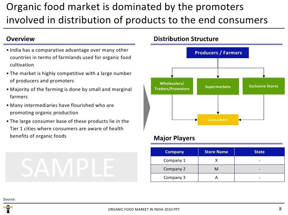 Organic Food Store | Profitable Small Business Idea