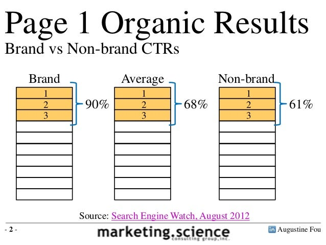 Natural Vs Organic Search Results