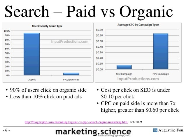 Organic search vs paid search benchmarks by dr augustine fou for Find a builder in your area