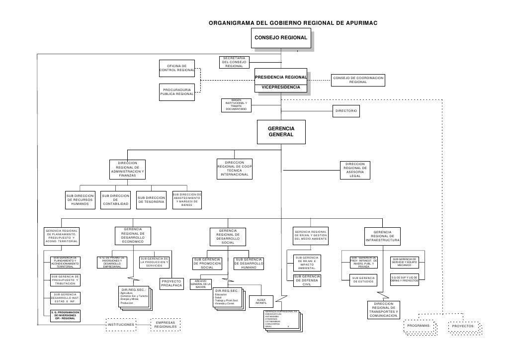 ORGANIGRAMA DEL GOBIERNO REGIONAL DE APURIMAC                                                                             ...