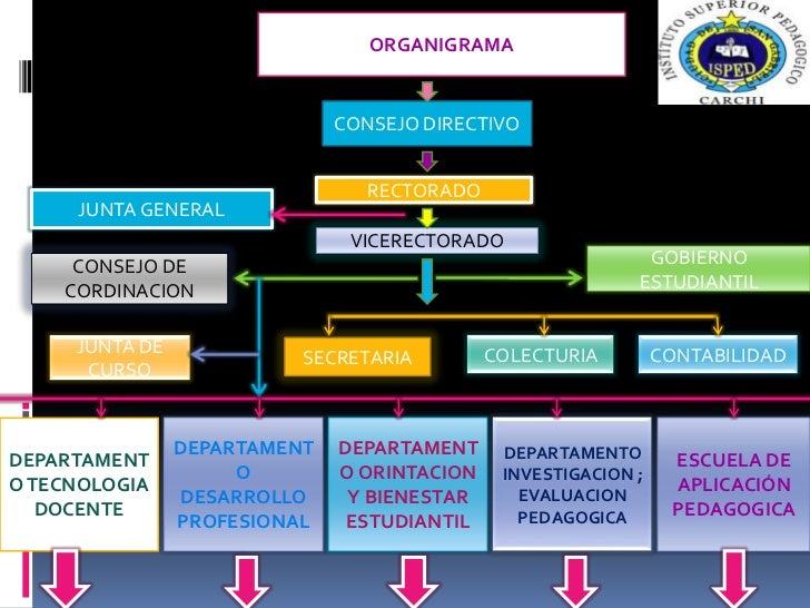 ORGANIGRAMA<br />CONSEJO DIRECTIVO<br />RECTORADO<br />JUNTA GENERAL<br />VICERECTORADO<br />GOBIERNO ESTUDIANTIL<br />CON...