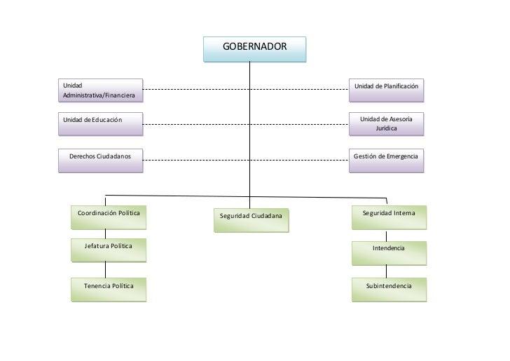 GOBERNADORUnidad                                             Unidad de PlanificaciónAdministrativa/FinancieraUnidad de Edu...