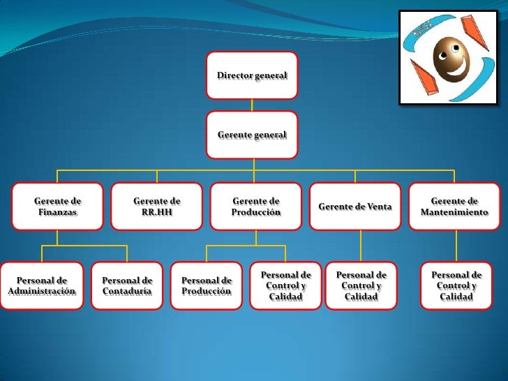 Director general<br />Gerente general<br />Gerente de<br />Mantenimiento<br />Gerente de RR.HH<br />Gerente de Venta<br />...