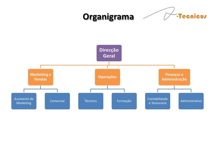 Organigrama                                           Direcção                                            Geral          M...