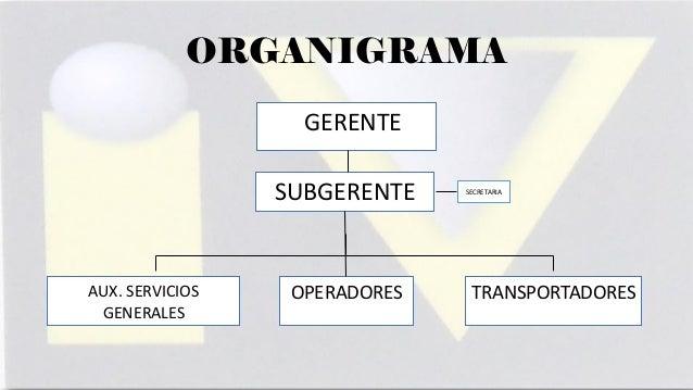 ORGANIGRAMA GERENTE  SUBGERENTE  AUX. SERVICIOS GENERALES  OPERADORES  SECRETARIA  TRANSPORTADORES
