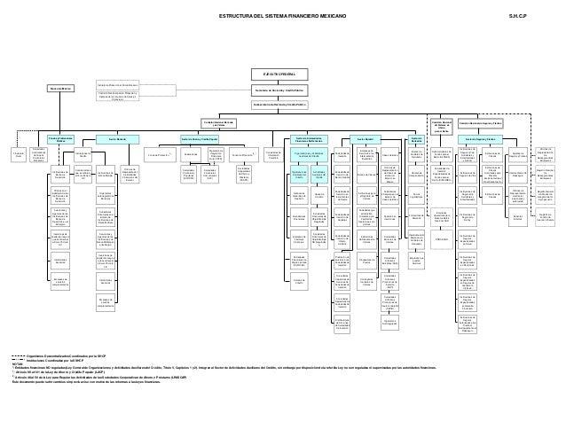 Organigrama Del Sistema Financiero De México