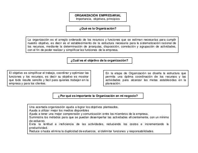 ORGANIZACIÓN EMPRESARIAL  Importancia, objetivos, principios  ¿Qué es la Organización?  La organización es el arreglo orde...