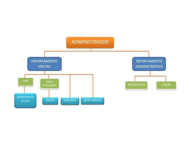 Organigrama de restaurante for Estructura de una cocina de restaurante