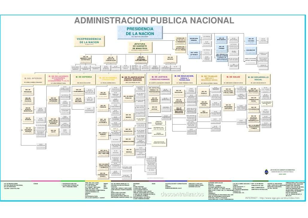 ADMINISTRACION PUBLICA NACIONAL                                                                                           ...
