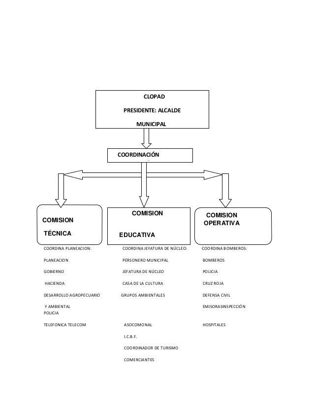COORDINA PLANEACION: COORDINA JEFATURA DE NÚCLEO: COORDINA BOMBEROS: PLANEACION PERSONERO MUNICIPAL BOMBEROS GOBIERNO JEFA...