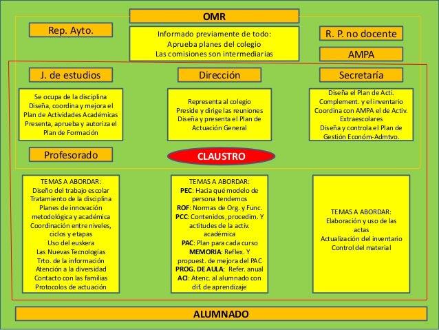 OMR Informado previamente de todo: Aprueba planes del colegio Las comisiones son intermediarias Rep. Ayto. R. P. no docent...
