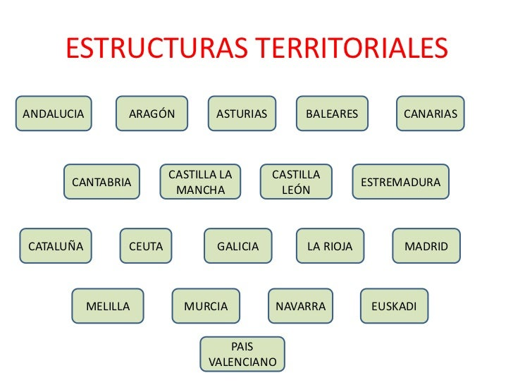 Estructura Slide 2