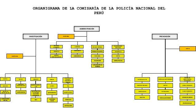 Organigrama comisaria pnp - Oficina policia nacional ...