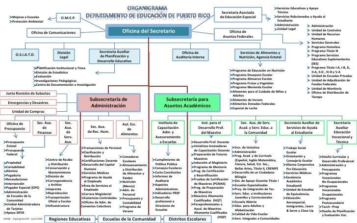 Organigrama<br /> Departamento de Educación de Puerto Rico<br />Servicios Educativos y Apoyo <br />    Técnico<br />Servic...