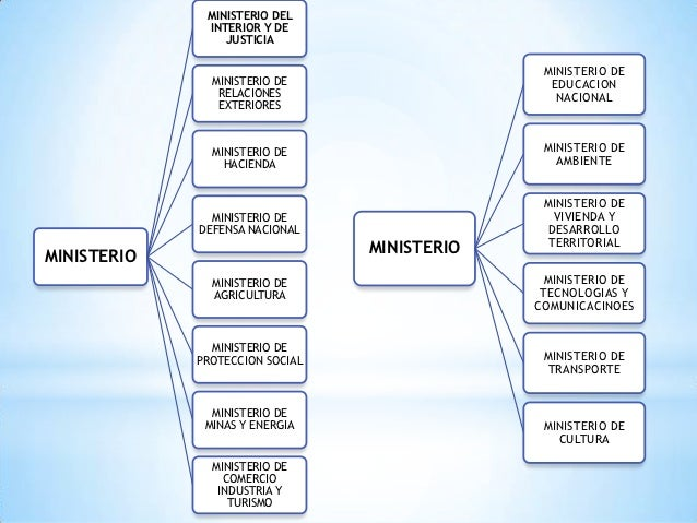 Organigrama del gobierno nacional for Notificacion ministerio del interior