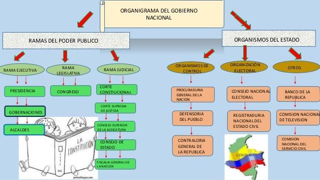 Organigrama Del Gobierno Nacional