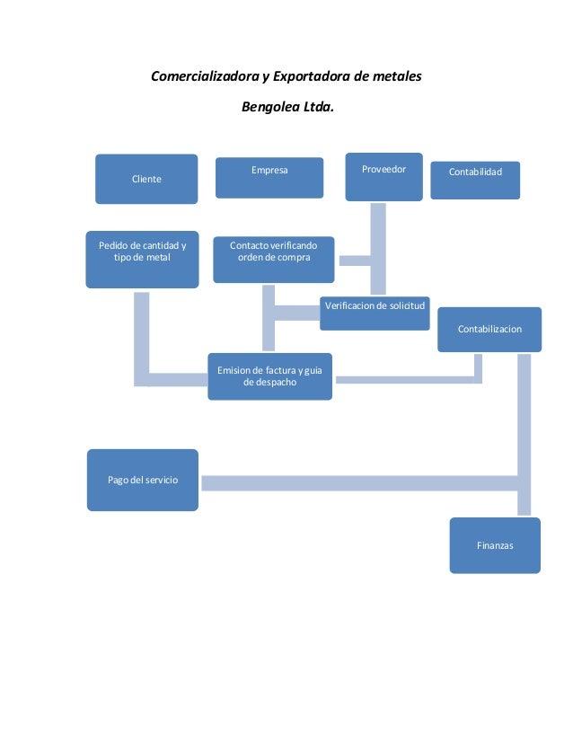 Organigrama empresa y soc del conoc for Organigrama de una empresa constructora