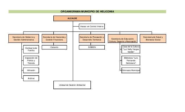 ORGANIGRAMA MUNICIPIO DE HELICONIA Asesor en Control Interno ALCALDE Secretaría de Hacienda y Gestión Financiera Secretarí...