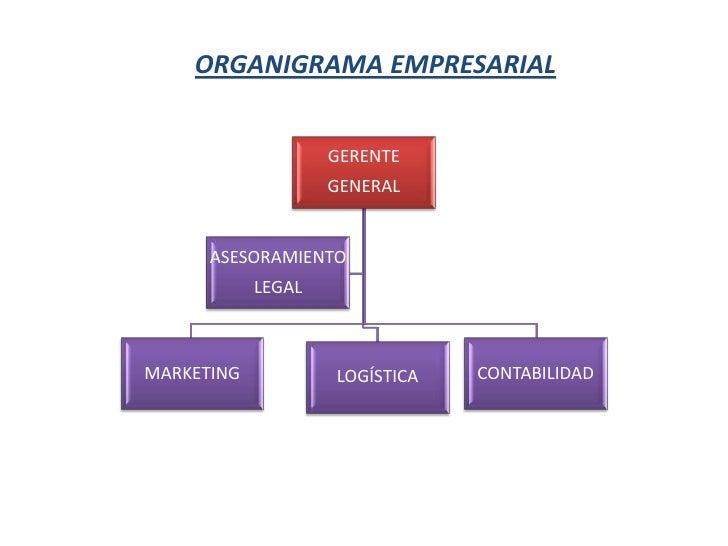 ORGANIGRAMA EMPRESARIAL<br />