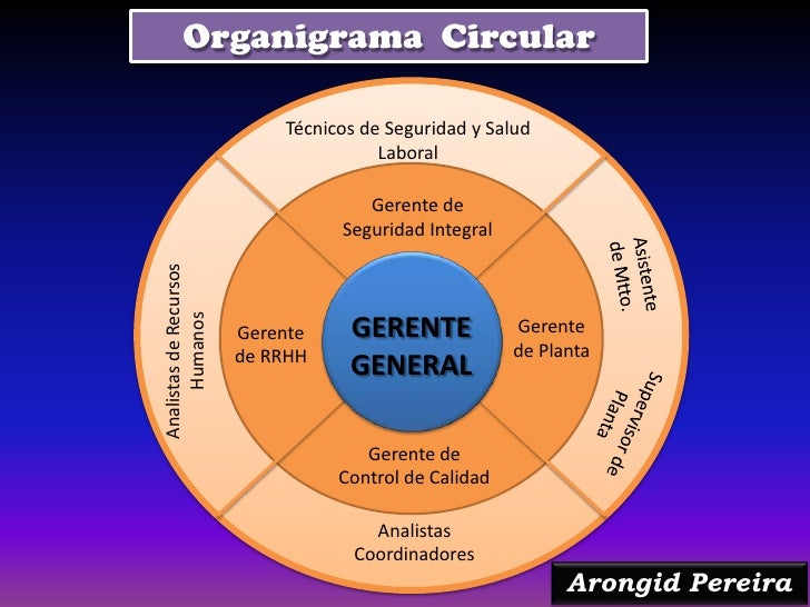 Organigramas Arongid Pereira