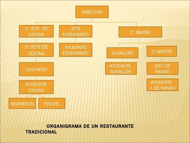 Organigramas y funciones del personal Areas de la cocina y sus funciones