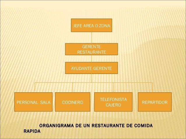 Organigramas y funciones del personal for Estructura de una cocina de restaurante