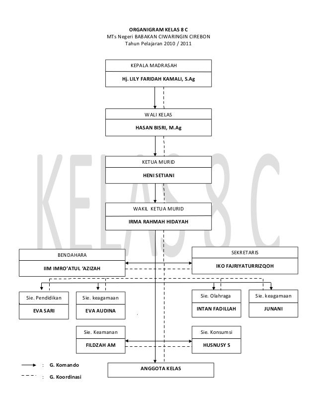 ORGANIGRAM KELAS 8 C MTs Negeri BABAKAN CIWARINGIN CIREBON Tahun Pelajaran 2010 / 2011 : G. Komando : G. Koordinasi WALI K...