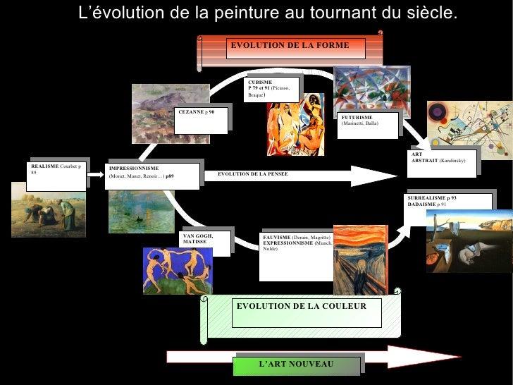 SURREALISME p 93 DADAISME  p 91  IMPRESSIONNISME  (Monet, Manet, Renoir…)  p89   ART ABSTRAIT  (Kandinsky) REALISME  Courb...