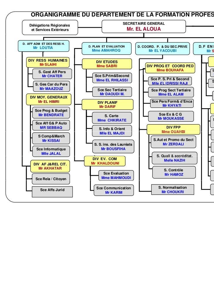 ORGANIGRAMME DU DEPARTEMENT DE LA FORMATION PROFESSIONNELLE                                                 SECRETAIRE GEN...