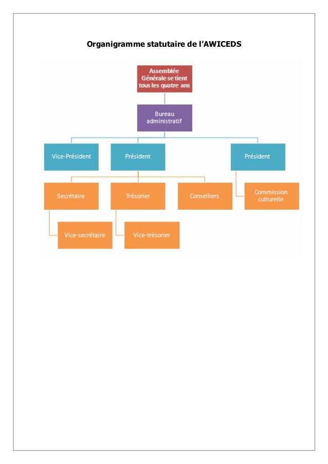 Organigramme statutaire de l'AWICEDS