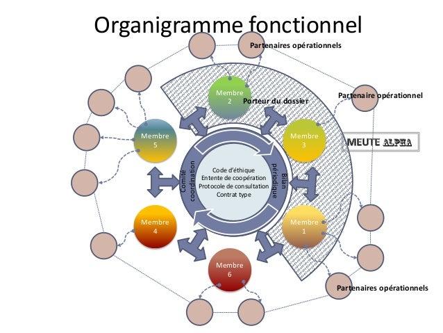 Organigramme fonctionnel Membre 2 Membre 3 Membre 1 Membre 6 Membre 4 Membre 5 Code d'éthique Entente de coopération Proto...