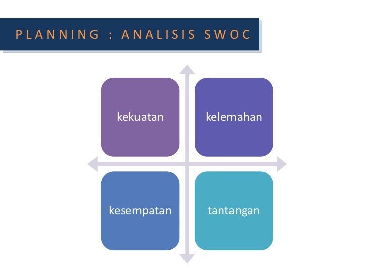 PLANNING : ANALISIS SWOC<br />