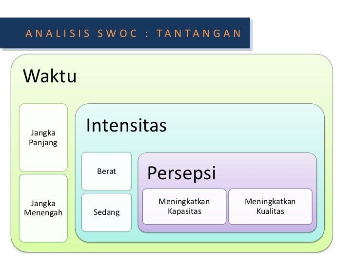 ANALISIS SWOC : TANTANGAN<br />