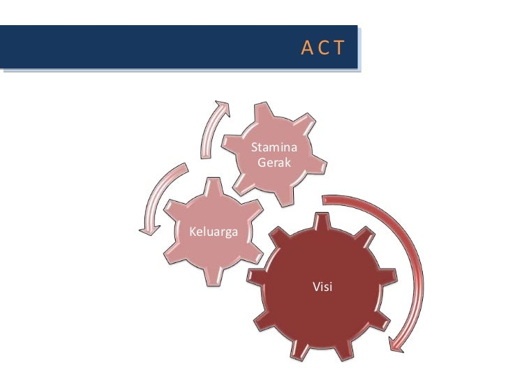 ACT<br />