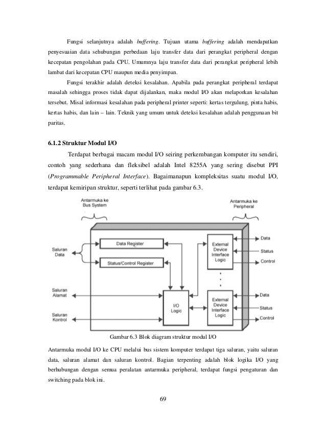 Organisasi dan arsitektur komputer gambar 62 skema suatu perangkat peripheral 69 ccuart Choice Image