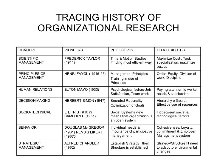 organizational theory 3 essay Still other principles of organization based on emphasis include general-to-specific order,  and also on the level of the whole essay body), you guide yourself in.
